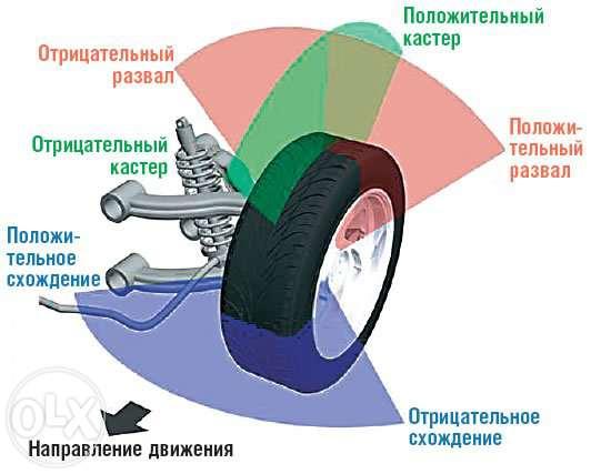 Схождение колес автомобилей